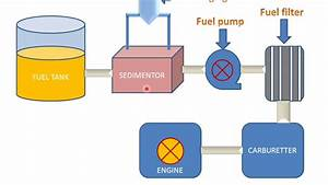 Learn And Grow    Fuel Supply System In Petrol Engines
