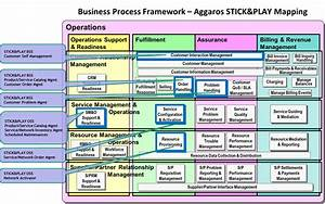 Aggaros-STICK&PLAY-Business Process Framework - TM Forum
