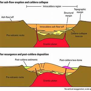 Wiring And Diagram  Diagram Of Volcano Forming