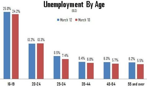 the only age with higher unemployment than a year