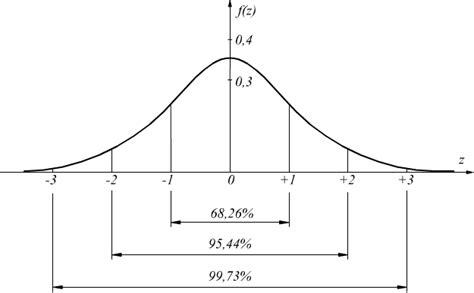 Tavola Di Gauss by Distribuzione Normale In Statistica
