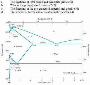 Solved  The Iron Carbon Phase Diagram Is Given Below  For