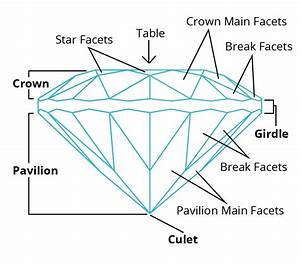 Gem Cutting Acronyms And Their Meanings