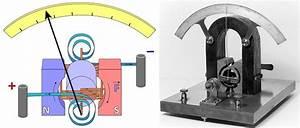 Difference Between Galvanometer And Voltmeter  U2013 Pediaa Com