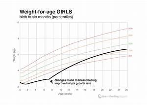 Understanding Your Baby U0026 39 S Weight Chart