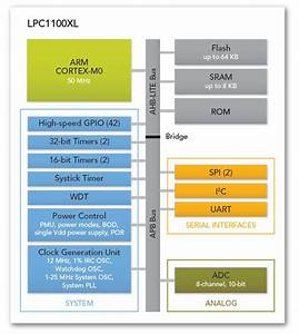 Nxp Adds New Low Power Arm Microcontrollers With The Lpc1100xl