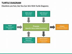 Turtle Diagram Powerpoint