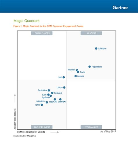 gartner magic quadrant service desk freshdesk is recognized in the gartner crm cec magic