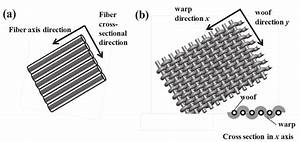 Schematic Illustrations Of  A  Uniaxially Aligned Fabric Composed Of