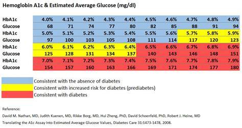ymca accesa labs diabetes prevention partnership