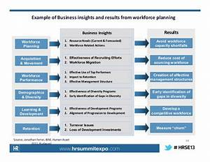 Strategic workforce planning key principles and for Workforce plan template example