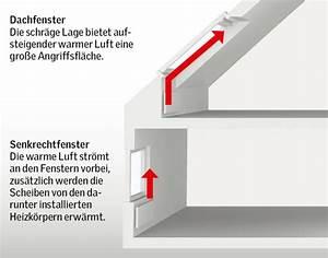 Duschkabine Silikon Innen Außen Oder Beides : velux kondensatbildung an dachfenstern illustration ~ Eleganceandgraceweddings.com Haus und Dekorationen
