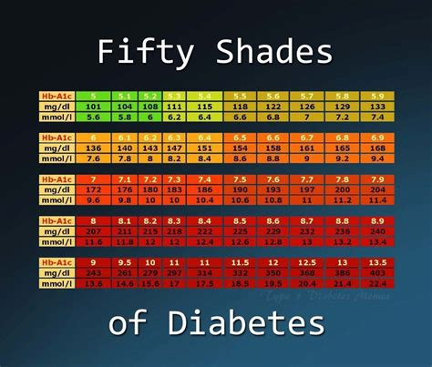 ac chart diabetes pinterest diabetes sugaring