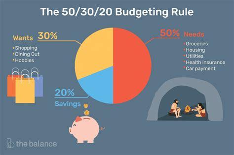 budgeting rulehow  works