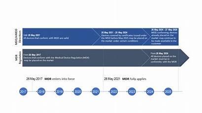 Medical Device Regulation Transitional Timelines Eu Mdr
