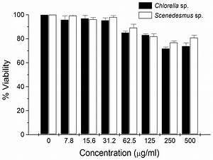 Antitumor activity of Chlorella sorokiniana and ...