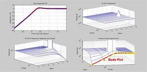 Bode Plot Vs  3d Visualization Of Magnitude Of A Transfer