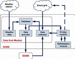 The Data Hub Module Of The District Energy Management