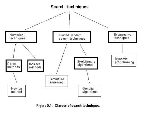 Search Optimization Techniques by Genetic Algorithm