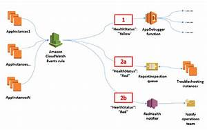 How To Use Amazon Cloudwatch Events To Monitor Application
