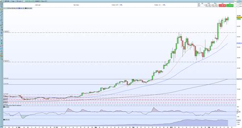 This is an inevitable upcoming event yet very beneficial for the future of. Bitcoin (BTC/USD) Price Probing Fresh Highs as ...