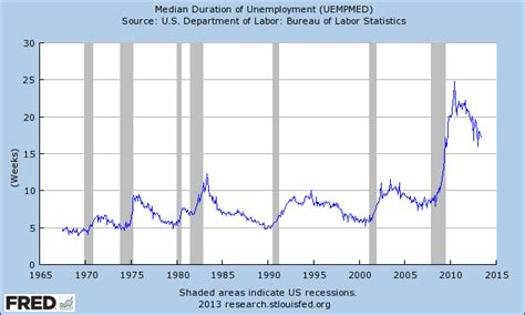 dol bureau of labor statistics economicgreenfield 3 critical unemployment charts june 2013