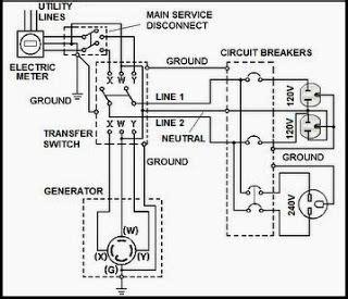 Pin Tech Talk Automatic Transfer Switch Generator