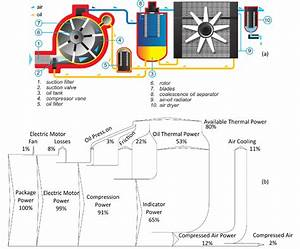 Energy Breakdown In A Sliding Vane Compressor   A  Air And
