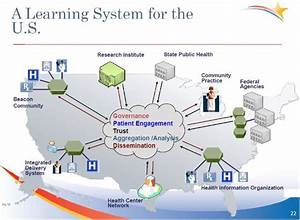 How A Learning Health System Could Improve Population Health