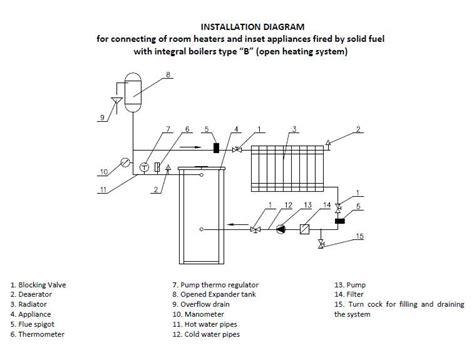 houtkachel op cv beveiliging houtkachels met een open of gesloten cv aansluiting de