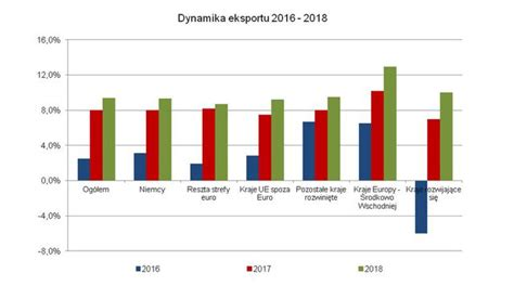 dynamika eksportu 2016 2018