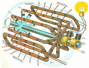A Practical Generator  In This Diagram The Iron Core That Fills The Space Between The Axl