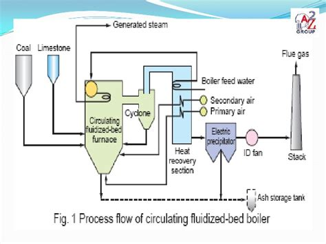 difference  afbc  cfbc boiler