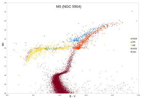 color magnitude diagram branch
