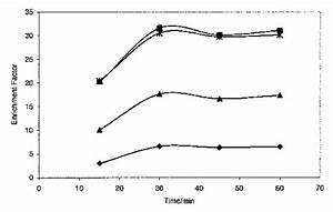 Haloform Enrichment As The Function Of The Extraction Time