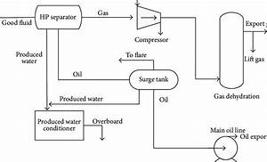 Process Flow Diagram Of Water  Oil  And Gas Separation In Lng Fpso