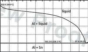 Al U00adsn Phase Diagram 23  Where The Selected Alloy