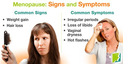 Menopause: Signs and Symptoms