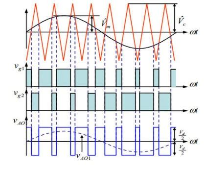 How Sinewave Pwm Inverter Filter Output Electrical