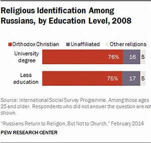 Russians Return to Religion, But Not to Church | Pew ...
