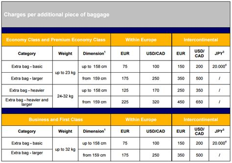 Bagage lufthansa kg