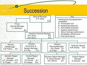 5 career planning succession planning for Employee succession planning template