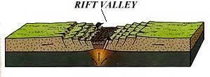 Rift Diagram by Plate Tectonics September 2007