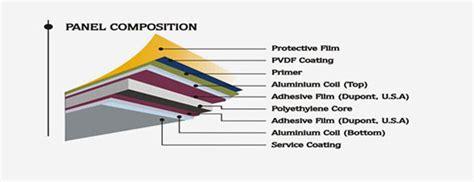 aluminium composite panel manufacturers  suppliers  india