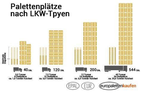 Europaletten Gewicht  Wie viel wiegt eine Europalette?