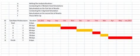 making gantt chart computational fluid dynamics