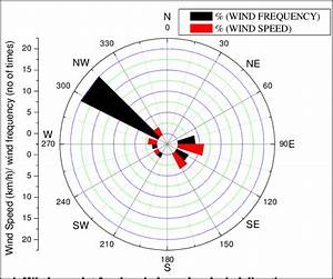 Windrose Plot For The Wind Speed And Wind Direction During