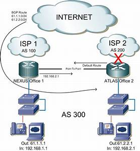 Bgp Config  2 Routers  1 Isp Per Router