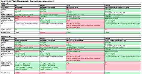 cell phone plans comparison chart t mobile cell phone plans t mobile prepaid wireless plans
