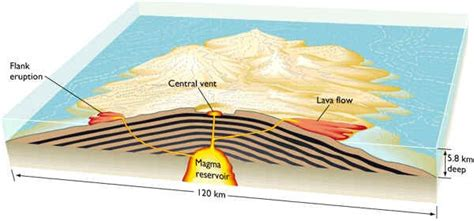 Diagram Of A Hawaiian Volcano by What Is A Shield Volcano Quora